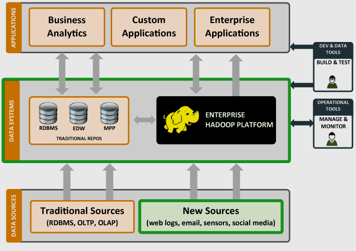 Hadoop and Datawarehouse